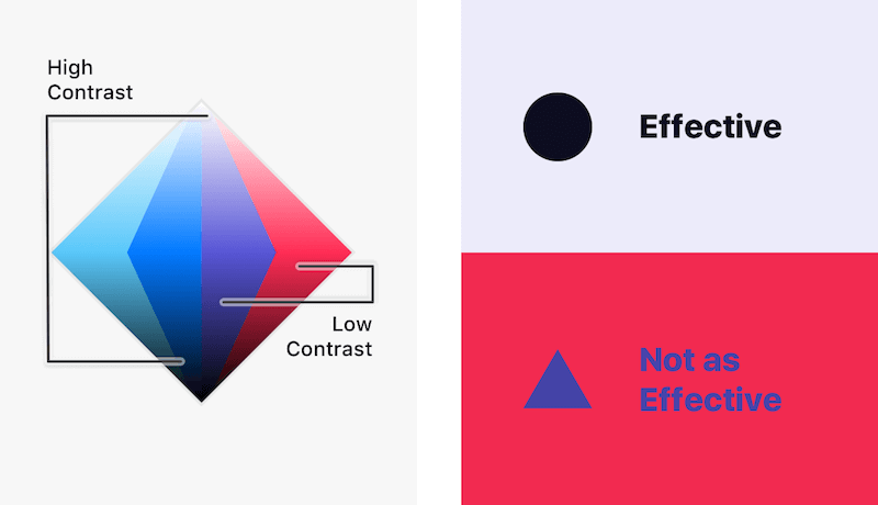 Diagram of high contrast colors.